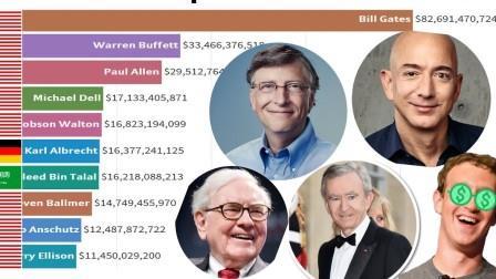 World's Richest People (1990-2020)